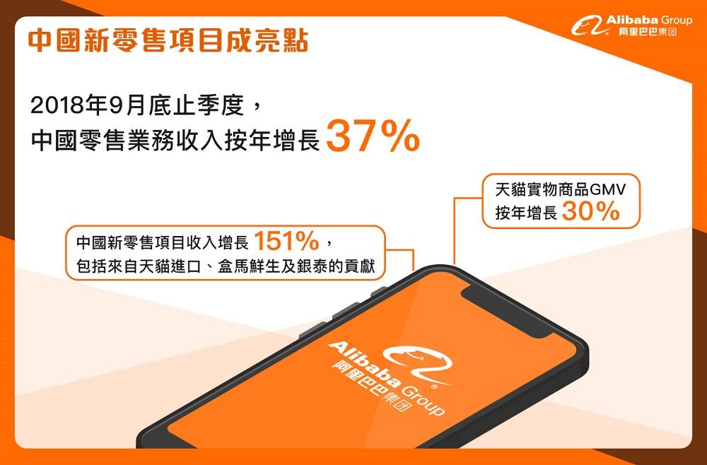中國新零售項目成亮點