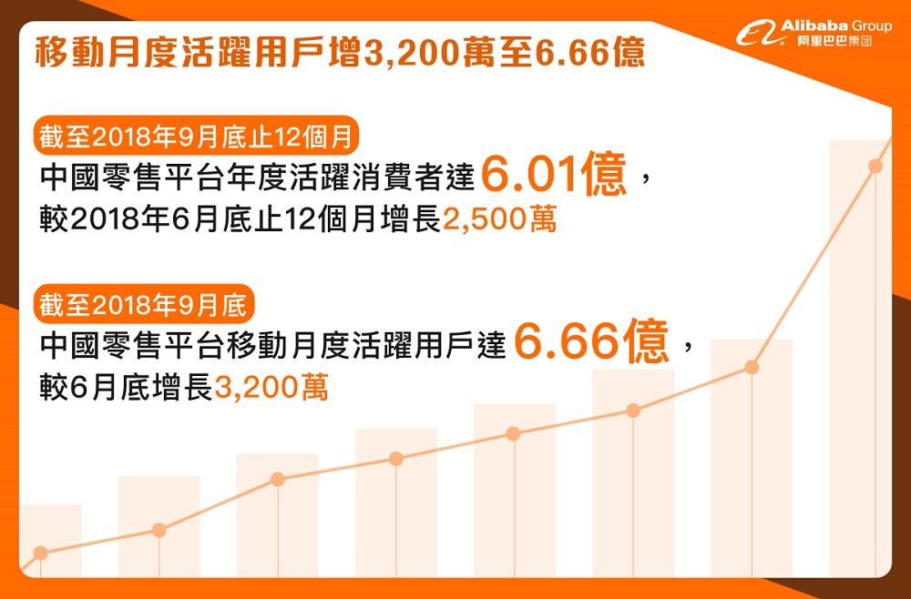 移動月度活躍用戶增3,200萬至6.66億